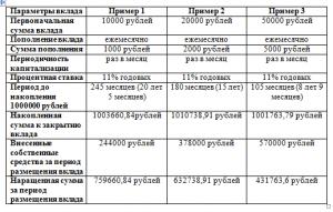 таблица финансы